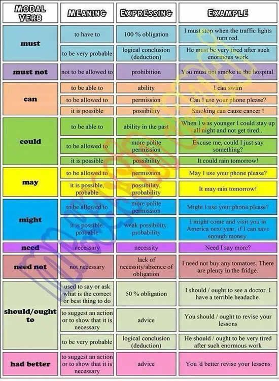Modal Verbs - Meaning - Expressing - Examples | English ...