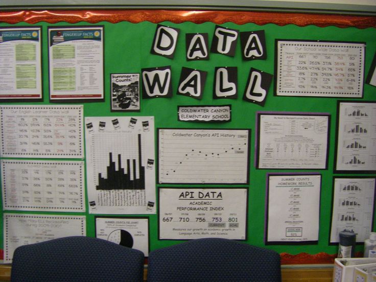 second grade data walls | Our Data Wall that is posted in the front office, parent center, and ...