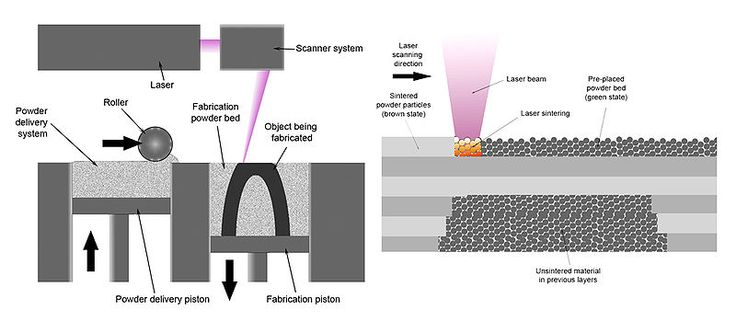 This schematic shows the selective laser sintering system.