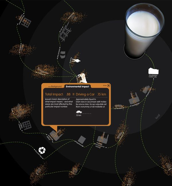 Touch-Screen Table Interface that recognizes what foods are placed on it, and displays interactive information about the food's journey to the table and the associated ecological sustainability impacts. Users can interact with the information while eating at the table.