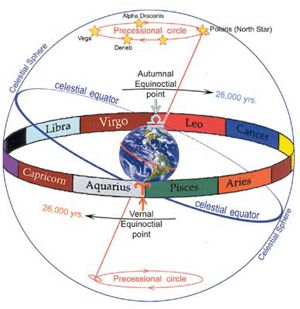 Precession of the Equinoxes: The very long (nearly 26,000 year) cycle that is fueling the whole Mayan 2012 thing. What it really means is that a once-in- several-thousands-of-lifetimes conjuction between the Galactic Core, the Sun and the Earth will occur on 12/21/12. Some people believe that this, along with the especially powerful Uranus square Pluto aspect (last seen in   the heady days of 1965-1967) will propel us into a trans-dimensional shift. This article explains the astrology well.