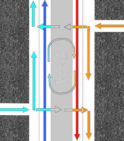 Axes principaux Règles de circulation
