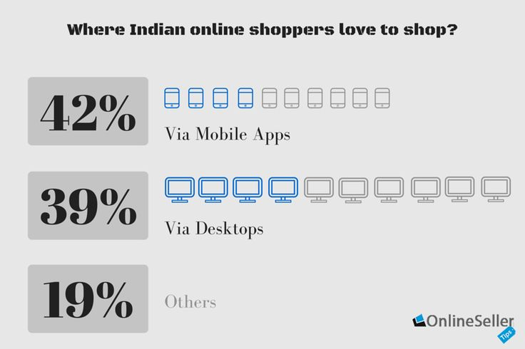 Believing a January 2016 survey 42% of Indian online shoppers love to shop on mobile apps as compared to 39% on desktops. While the mobile shopping includes apparels, electronic devices, baby and pet care products, 90% of these shoppers use their handset