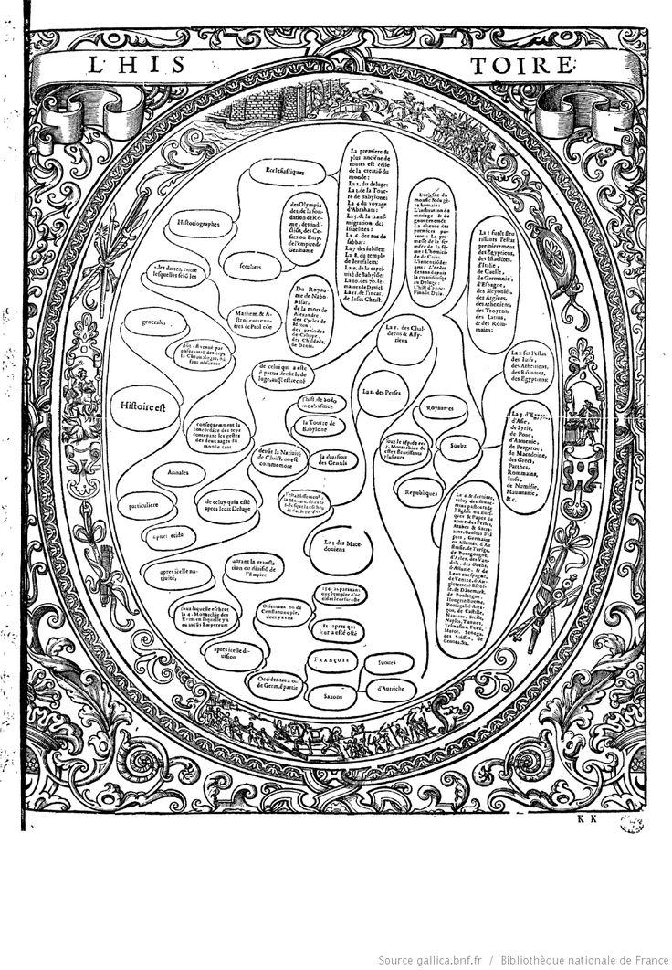 """L'HISTOIRE  """"Tableaux accomplis de tous les arts libéraux"""" par M. Christofle de Savigny"""