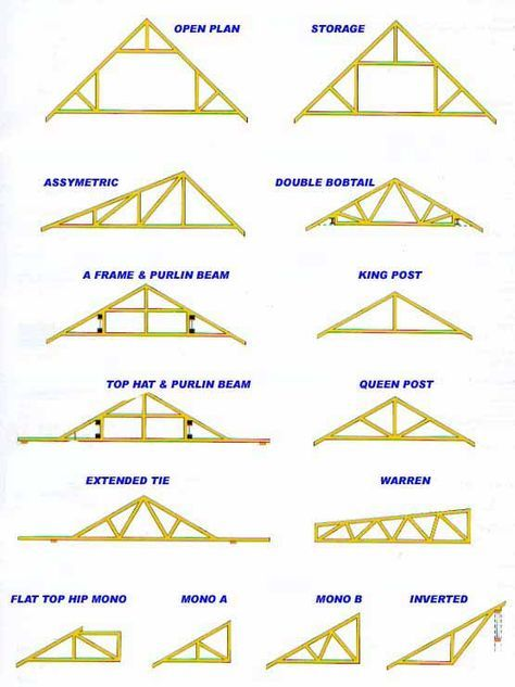 Roof trusses roof trusses woods and carpentry for Bonus room truss design