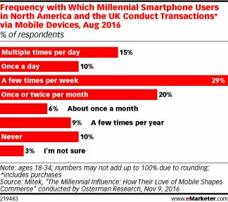 Millennials frequently use their mobile devices to pay for things, but concerns about identity fraud or security may be stopping more from transacting this way. August 2016 research found that though many millennial smartphone users in North America and the UK do transact via mobile—whether every day or a few times per week—there are others that only do so once a month or a few times per year.