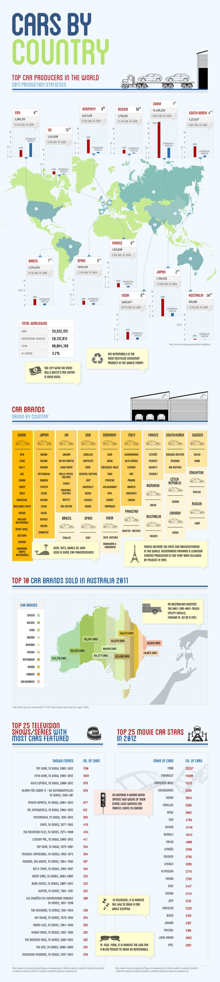Cars By Country [INFOGRAPHIC]