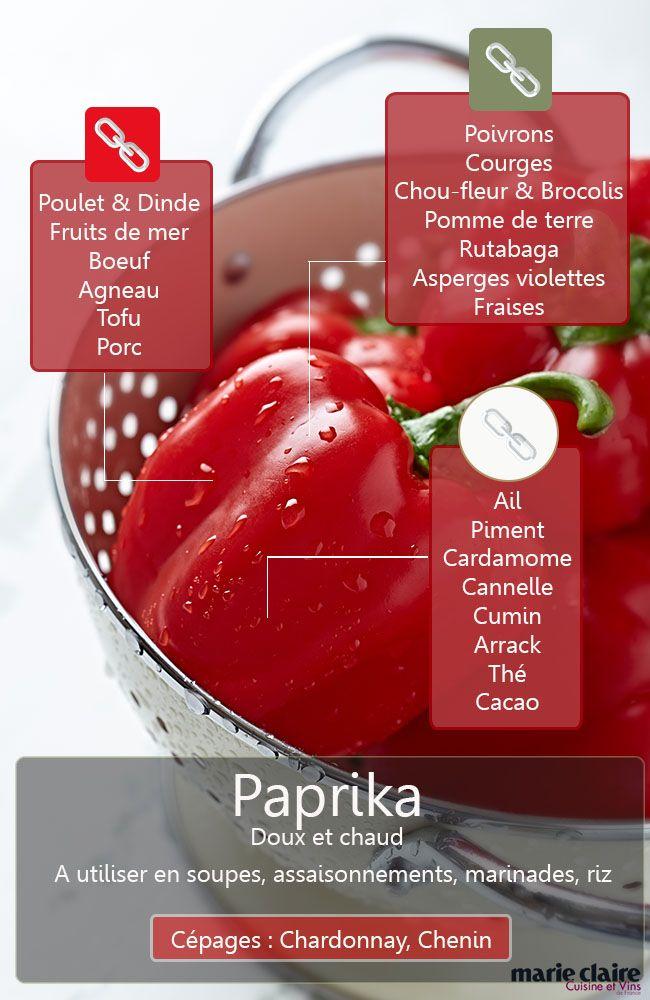 Comment utiliser le paprika