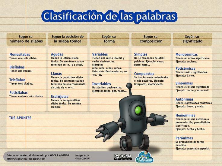 Esquema sobre la clasificación de palabras - http://laeduteca.blogspot.com.es/2014/03/recursos-primaria-esquema-sobre-la.html