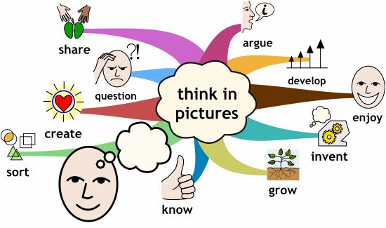 Different interactive attitudes and strategies, on a Mind Map.