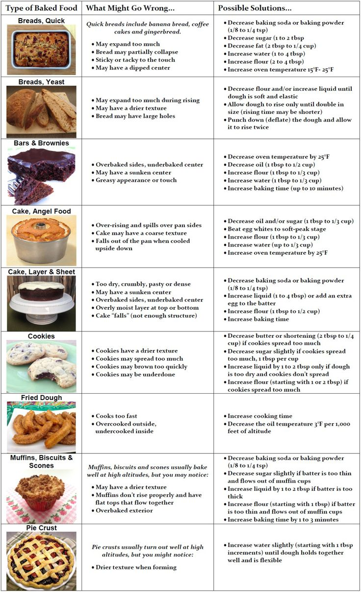 18 best Baking Tips images on Pinterest | Baking tips, Kitchens and ...