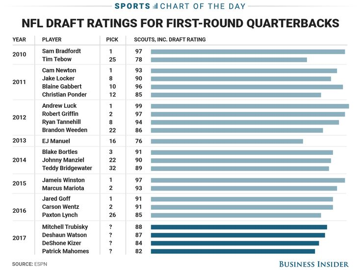 Best 25+ Nfl draft value chart ideas on Pinterest Colin - pick chart