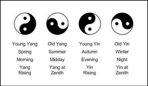 Chinese symbolisms Ying Yang