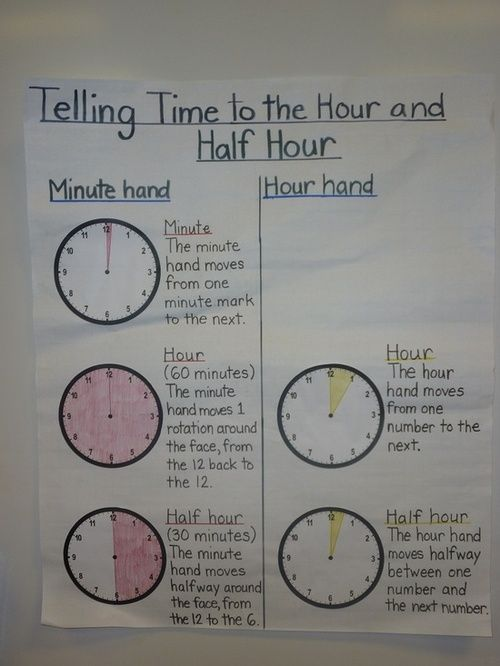 Telling time by the half hour and hour anchor chart