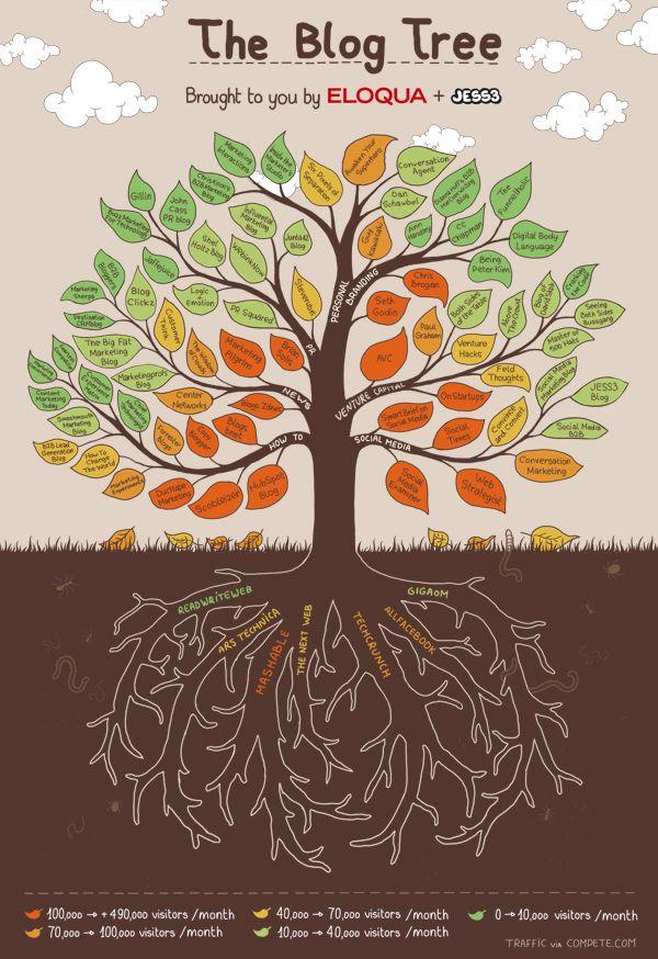 the tree of marketing blogs