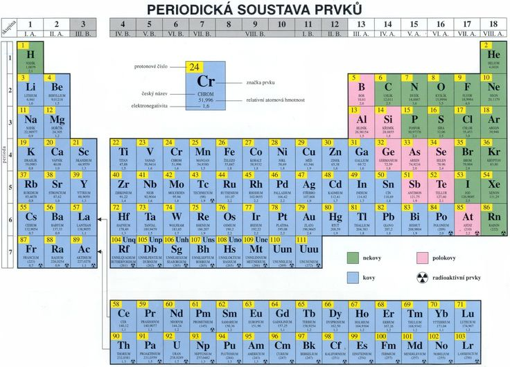 Chemické prvky a značky + Periodická tabulka ZDARMA ke stažení!