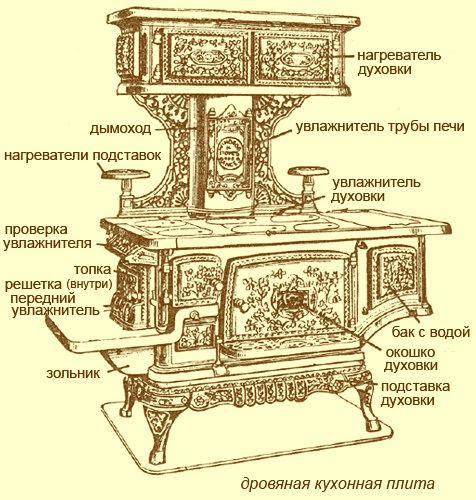 Устройство викторианской кухни