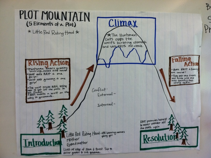 Lesson about the elements of a plot - Plot Mountain. Next step is to fill in the internal and external conflict/problem piece.