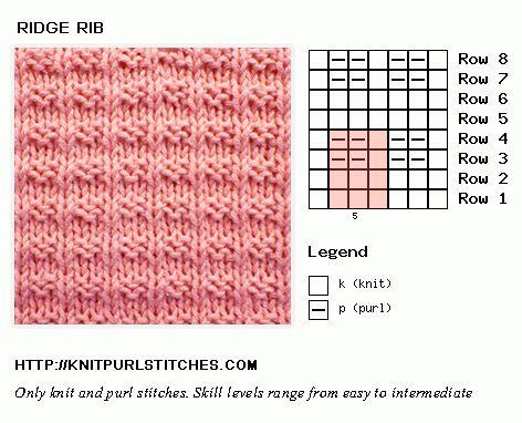 Ridge Ribing Chart.