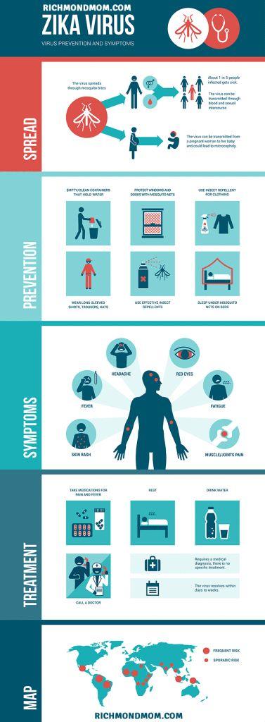 Helpful Information on Zika virus - Richmondmom
