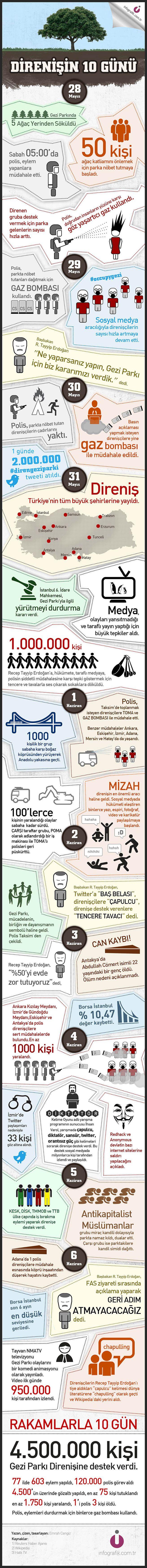 Gezi Parkı Direnişinin 10 Günü #direngeziparki #infographic