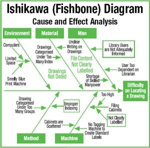 shikawa diagram example - Ishikawa Diagram Sample