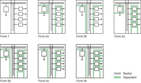 Switchgear Form Types Electrical Basics Electrical