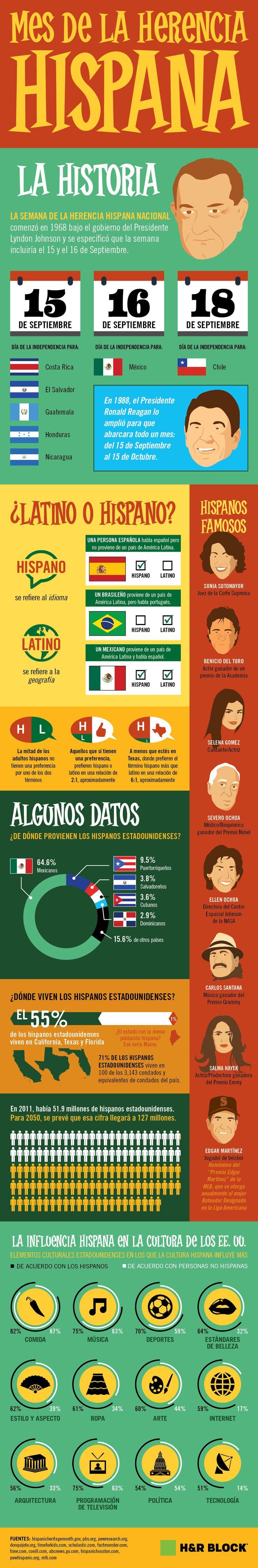 Celebremos El Mes de la Herencia Hispana y la contribución de diferentes generaciones de Latinos en EE.UU. #Infographic #HispanicHeritageMonth #Latinos #Hispanos