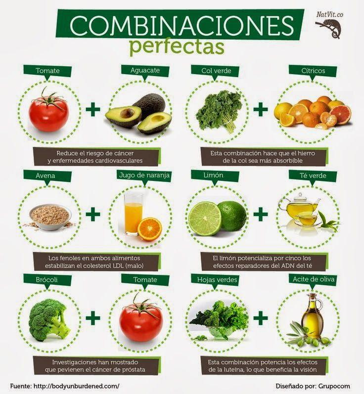 • COMBINACIONES PERFECTAS • 1) tomate + aguacate = reduce el riesgo de cáncer y enfermedades cardiovasculares. 2) col verde + cítricos = esta combinación hace que el hierro de la col sea más absorbible. 3) avena + jugo de naranja = los fenoles en ambos alimentos estabilizan el colesterol malo. 4) limón + té verde = el limón potencializa por 5 los efectos reparadores del adn del té. 5) brócoli + tomate = previene el cáncer de próstata.