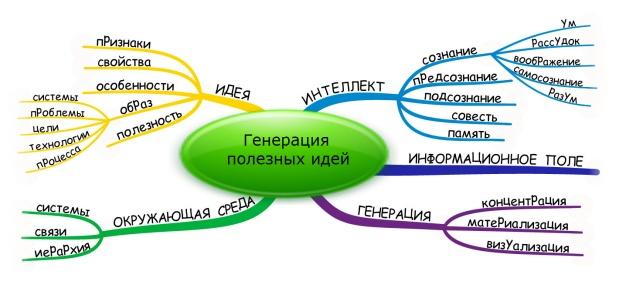 Генерация полезных идей