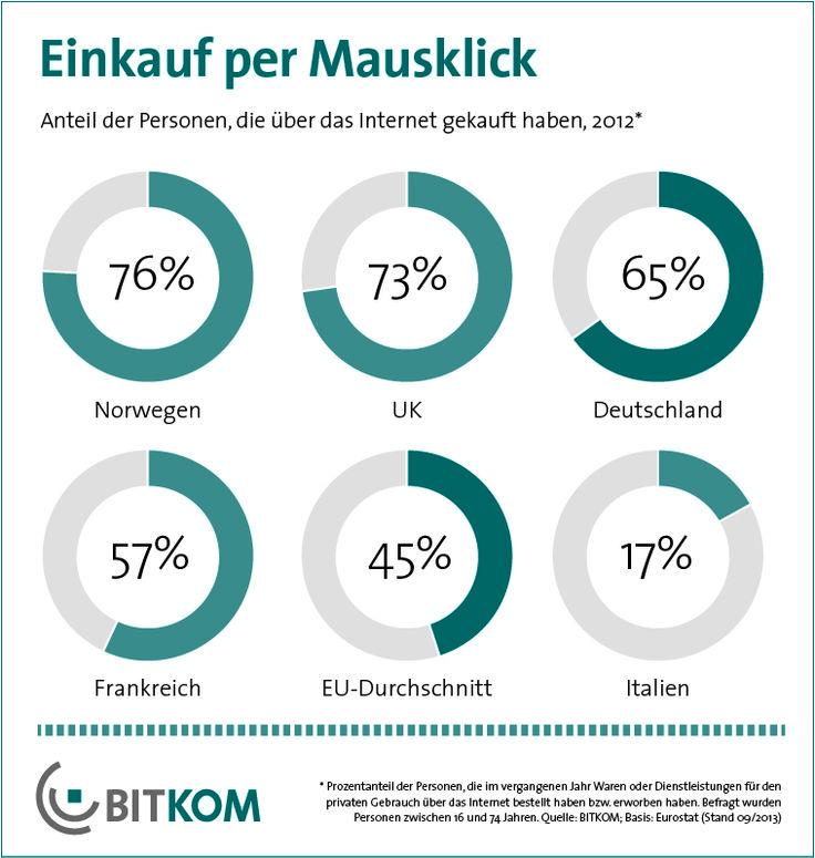 Online-Shopping ist in Deutschland viel beliebter als in den meisten anderen europäischen Ländern. Zwei Drittel (65 Prozent) der Bundesbürger kaufen im Internet ein, europaweit sind es lediglich 45 Prozent.