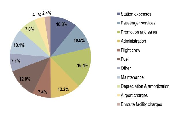 7 p s of airlines industry Economic performance of the airline industry the industry's gva (gross value added, which is the firm level equivalent to gdp), paid to governments in payroll.