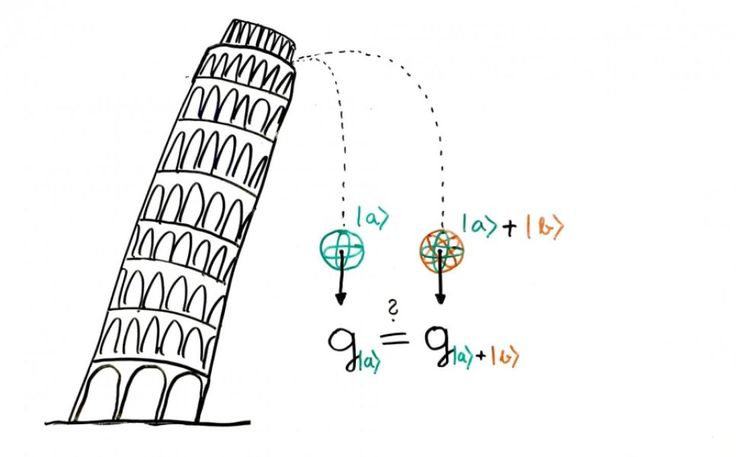 Sixteenth century scientist Galileo Galilei threw two spheres of different mass from the top of the Leaning Tower of Pisa to establish a scientific principle. Now nearly four centuries later, a team of physicists has applied the same principle to quantum objects.