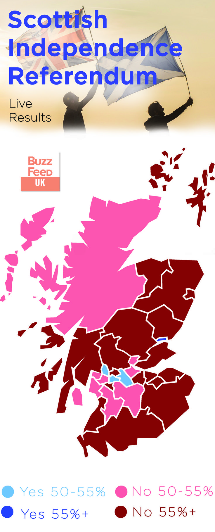 """Scottish Independence Referendum: The Final Results - Found via Buzzfeed - In case anyone wants to see it for themselves, this is the final outcome for the referendum. The national vote was actually very close: 55% """"No"""" and 45% """"Yes""""."""