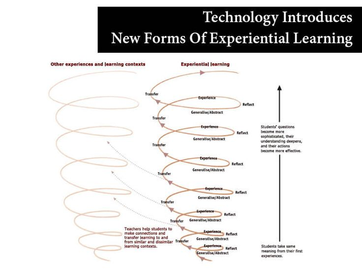 17 best ideas about experiential learning on pinterest | human, Schematic