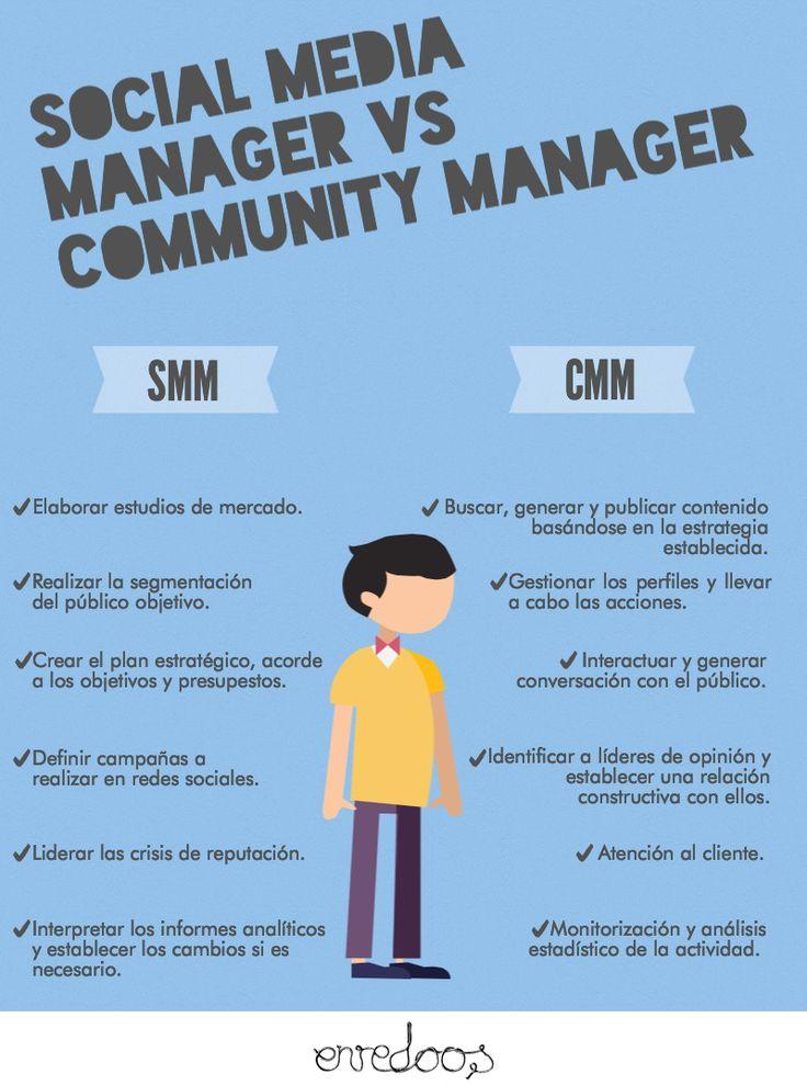 Social Media Manager vs Community Manager #SocialMedia #CommunityManager #SocialMediaManager