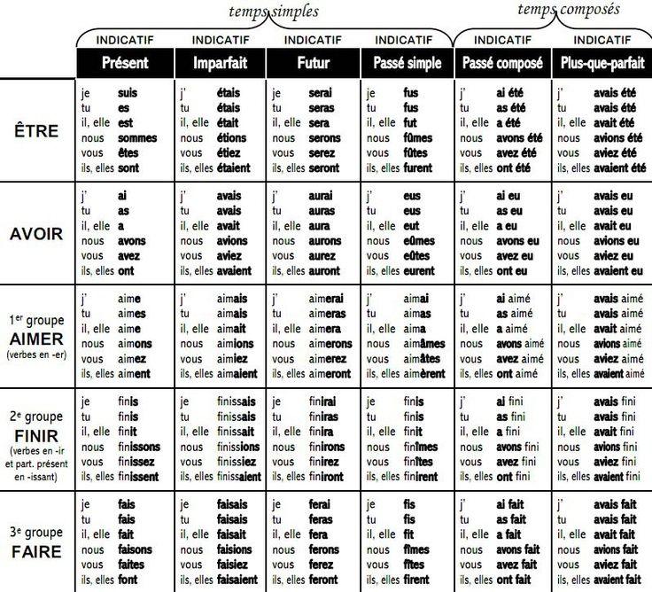 temps de verbe anglais tableau - Recherche Google | My English courses | Pinterest | Search