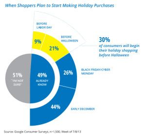 The Keys To A Successful Holiday Season: Data And Retargeting
