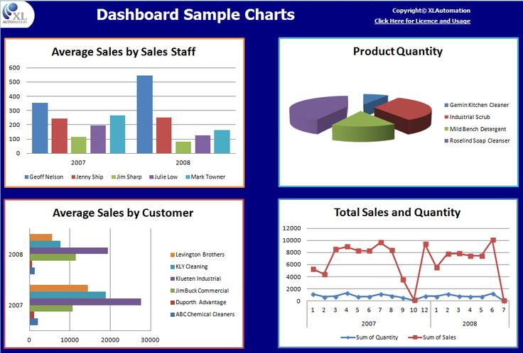 Dashboard Reporting...your data at a glance. Explains what is Dashboard Reporting, benefits to you and how XLAutomation can help with your Dashboard Reporting