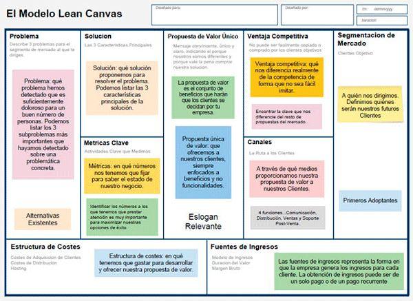 ejemplo modelo canvas contenidos digitales - Buscar con Google