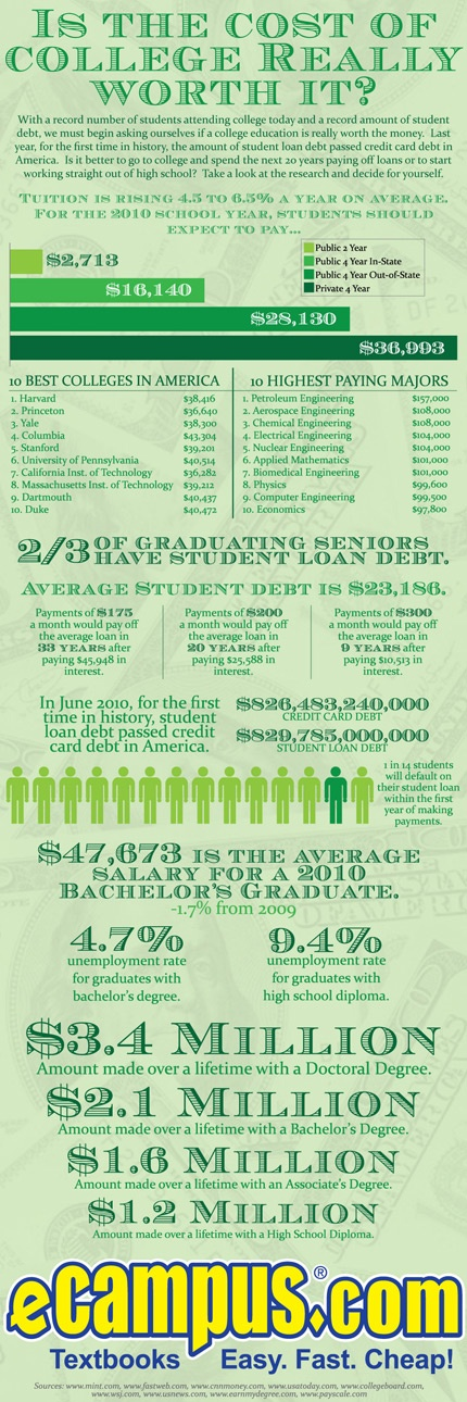 is college worth the costs College students received nearly $239 billion in aid in 2013 many have a hard time paying those loans off is a college degree worth it.