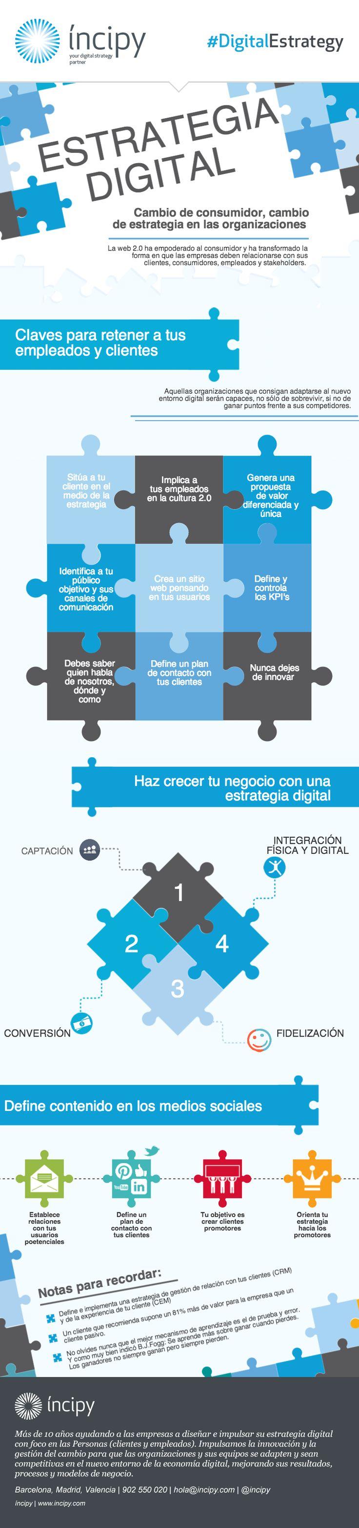 Claves para una estrategia digital de éxito #infografia