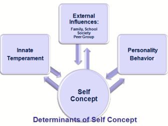 influences of self concept and self esteem on For more information on the differences and connections between self-esteem, self-concept and self worth,  • what influences our self-image and self-esteem.