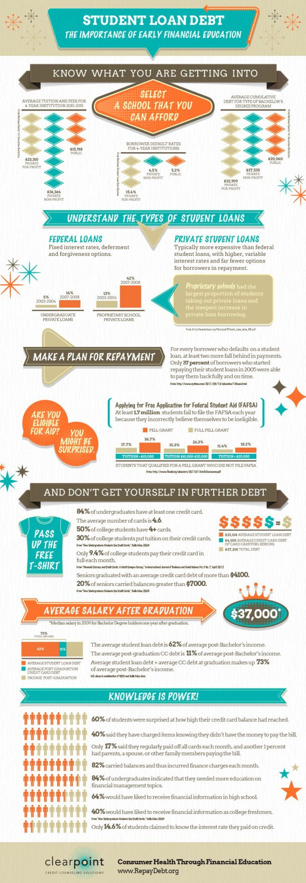 17 best images about infographics finance credit student loan debt is the next big financial crisis for america this infographic by clearpoint illustrates how the more you know the less you ll owe when