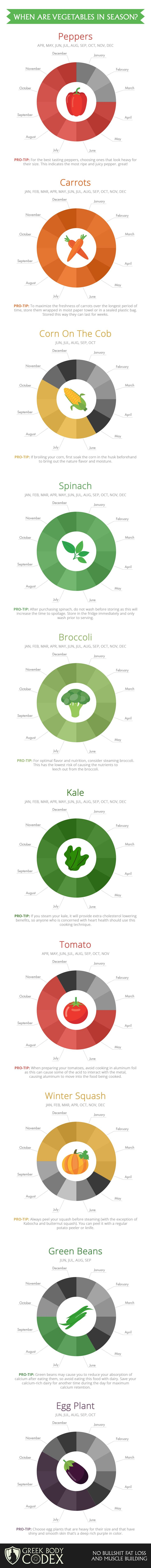 Keep your fridge stocked with in-season vegetables using this chart.