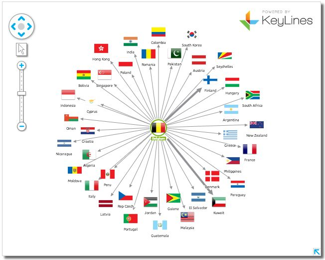 International trade, visualizing using KeyLines and a Titan graph database.