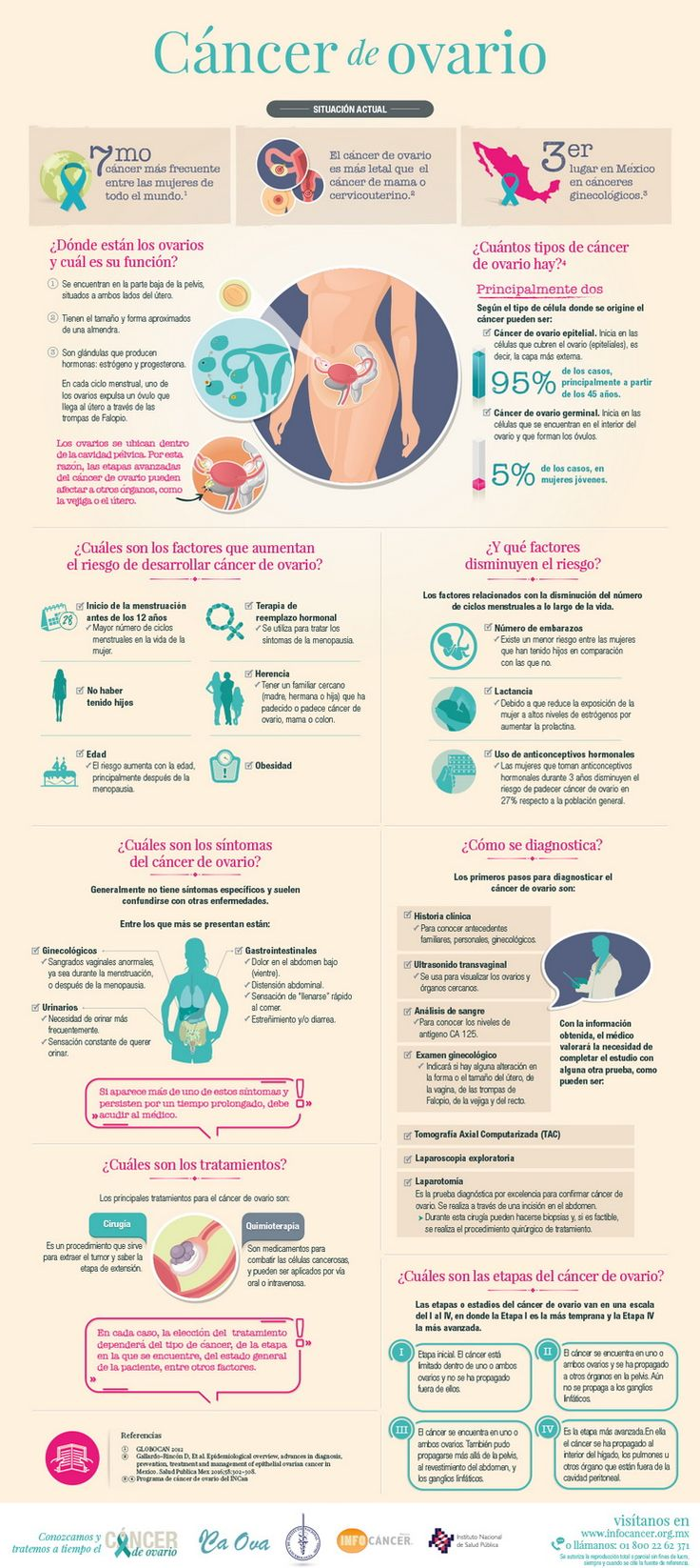 Mi pequeños aportes: Infografía sobre el cancer de ovario  Aquí les dejo una infografía sobre el cáncer de ovario #Salud #Infografia #Health
