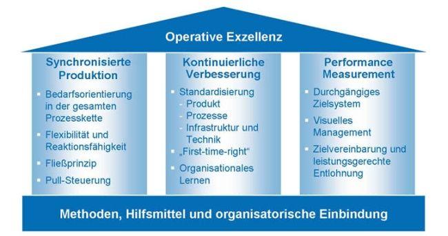 WZL - Werkzeugmaschinenlabor der RWTH AACHEN - Deutsch