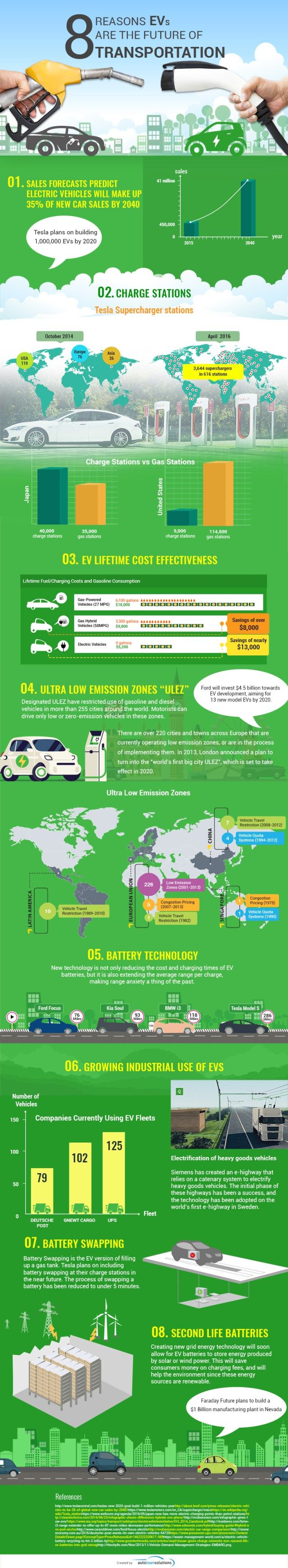 Electric vehicles aren t just a passing fad they re the clear future of transportation find out why with this electric car infographic