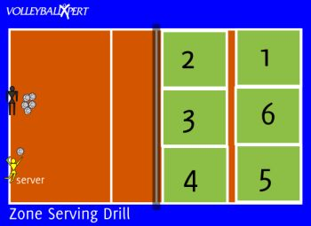 This volleyball serving drill will put pressure on the server to concentrate and make an accurate serve.